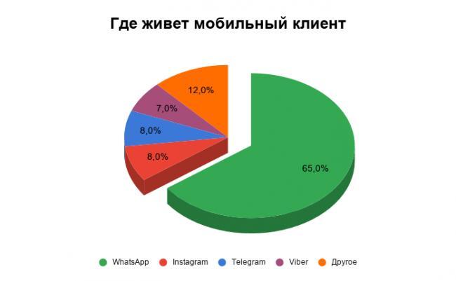 gde-zhivet-mobilnyij-klient.png
