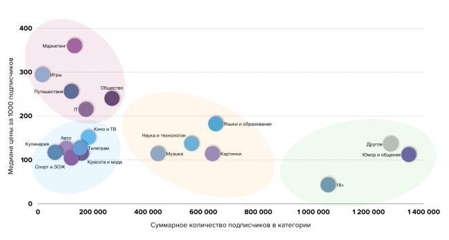 График зависимости цены рекламы от тематики телеграм-канала